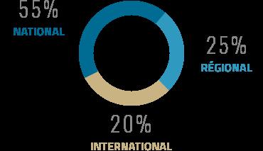 La répartition du chiffre d'affaires selon la provenance des participants